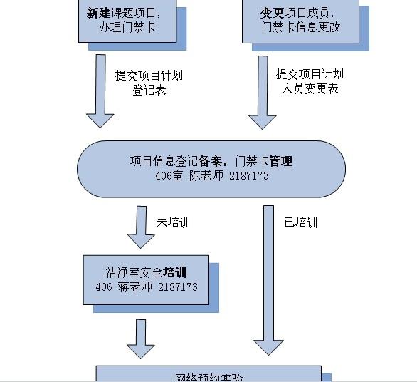 jin入无chen洁jingshi(洁jingqu)shou续ji管理流程