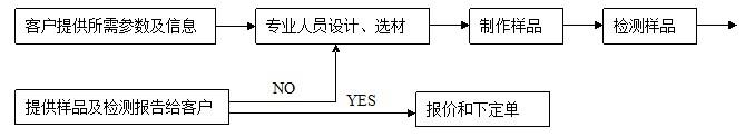 空气过滤器产品设计流程