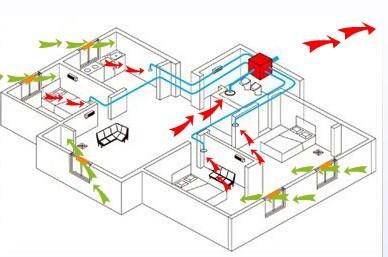 洁净室换气次数标准
