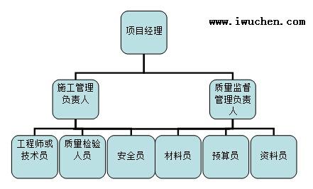 潔凈廠房施工要點-張利群(全文完整版本)