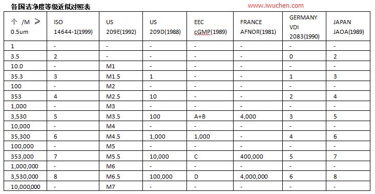 新版GMP洁净度等级标准(A、B、C、D级划分)