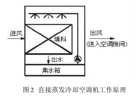 洁净室中蒸发冷却空调技术的发展和应用