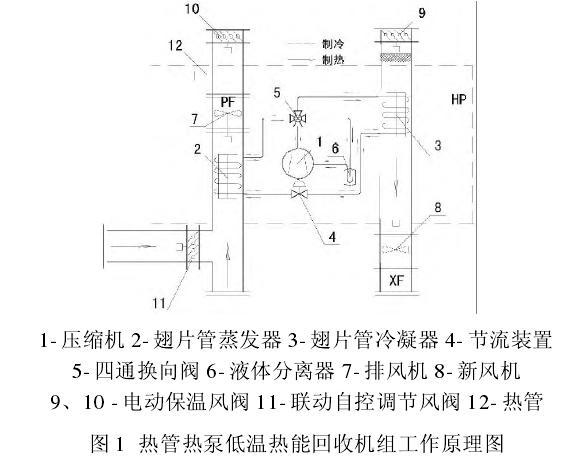 无尘车间内热管低温热能回收机组应用于空调新风机组的效率