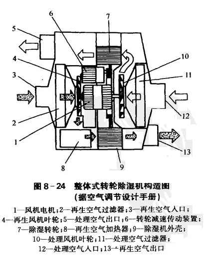 氯化锂转轮除湿机原理及形式