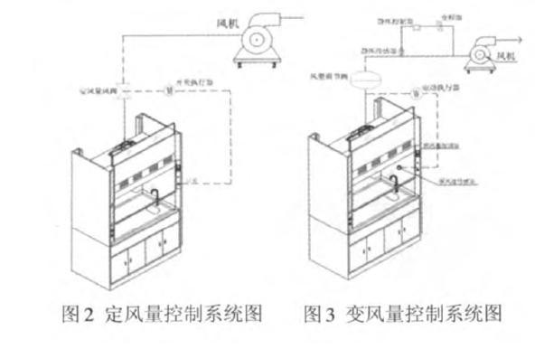 了解无尘实验室通风系统的设计应用