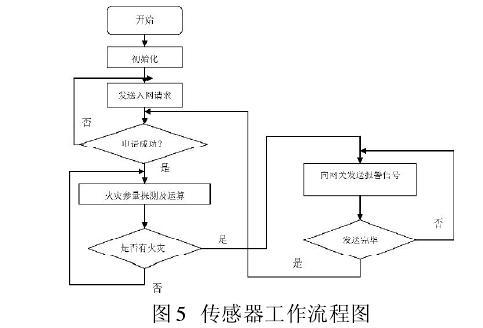 wu线火灾监控系统在坑、di道shi防hu工程zhong的应yong