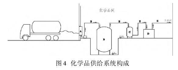 无尘室中化学品供给、回收系统管道