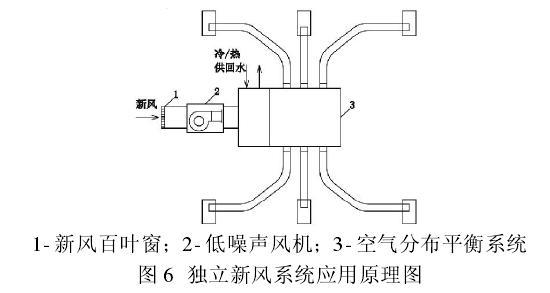 空气分布平衡系统应用