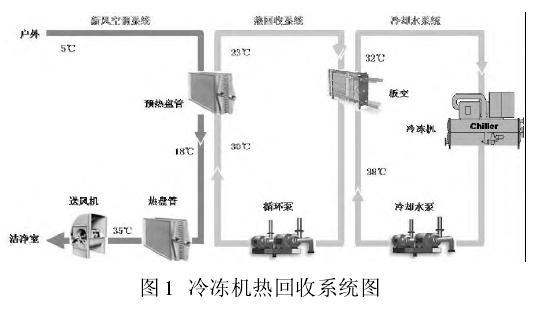 半daotijing化工程中公yong动lixi统de能源互补再利yong