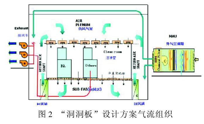 大面積高潔凈等級廠房中的地板應用實例