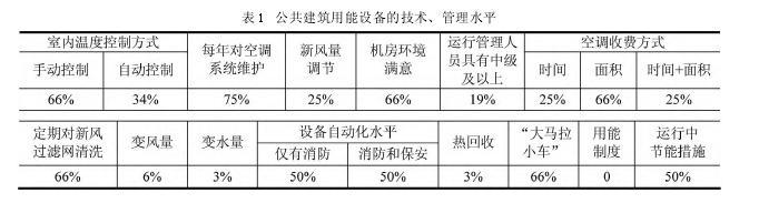 公gong建筑空调xi统运行能hao高的yuan因及建yi