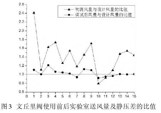 新版GMP对药厂风量、药理控制的影响